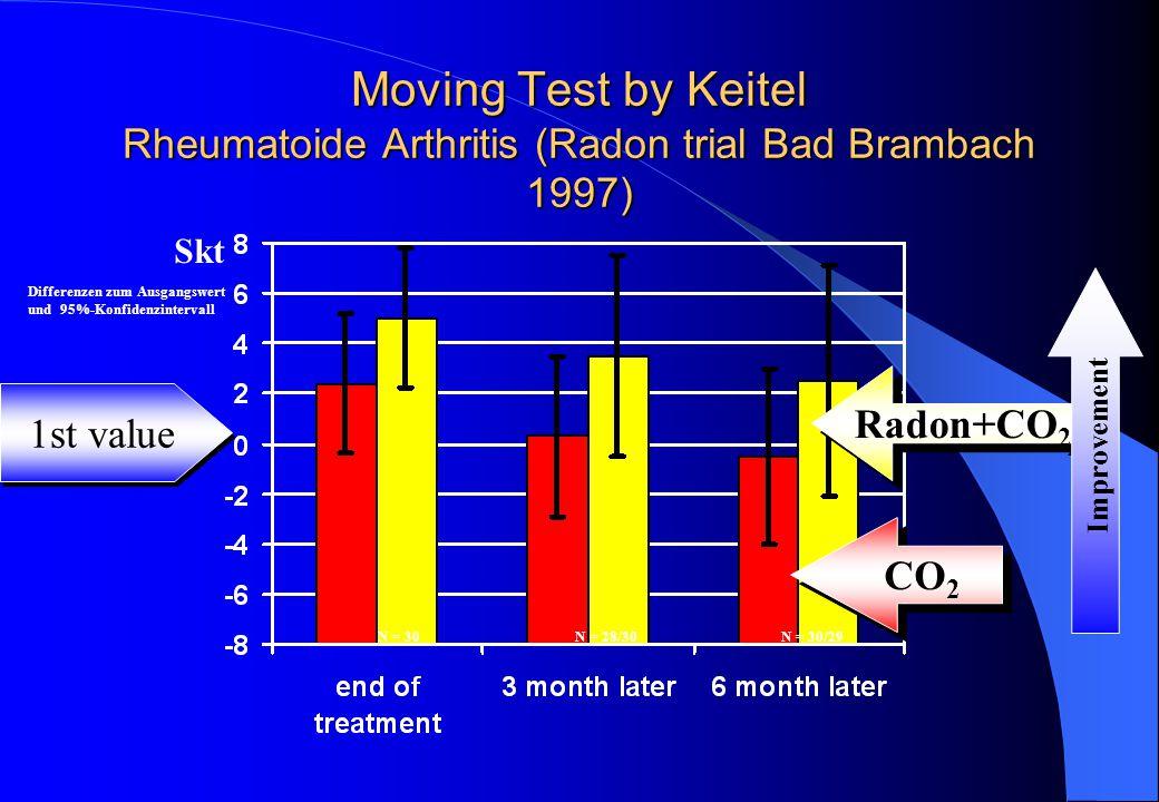 Moving Test by Keitel Rheumatoide Arthritis (Radon trial Bad Brambach 1997) CO 2 Radon+CO 2 N = 30N = 28/30N = 30/29 Skt Differenzen zum Ausgangswert und 95%-Konfidenzintervall Improvement 1st value