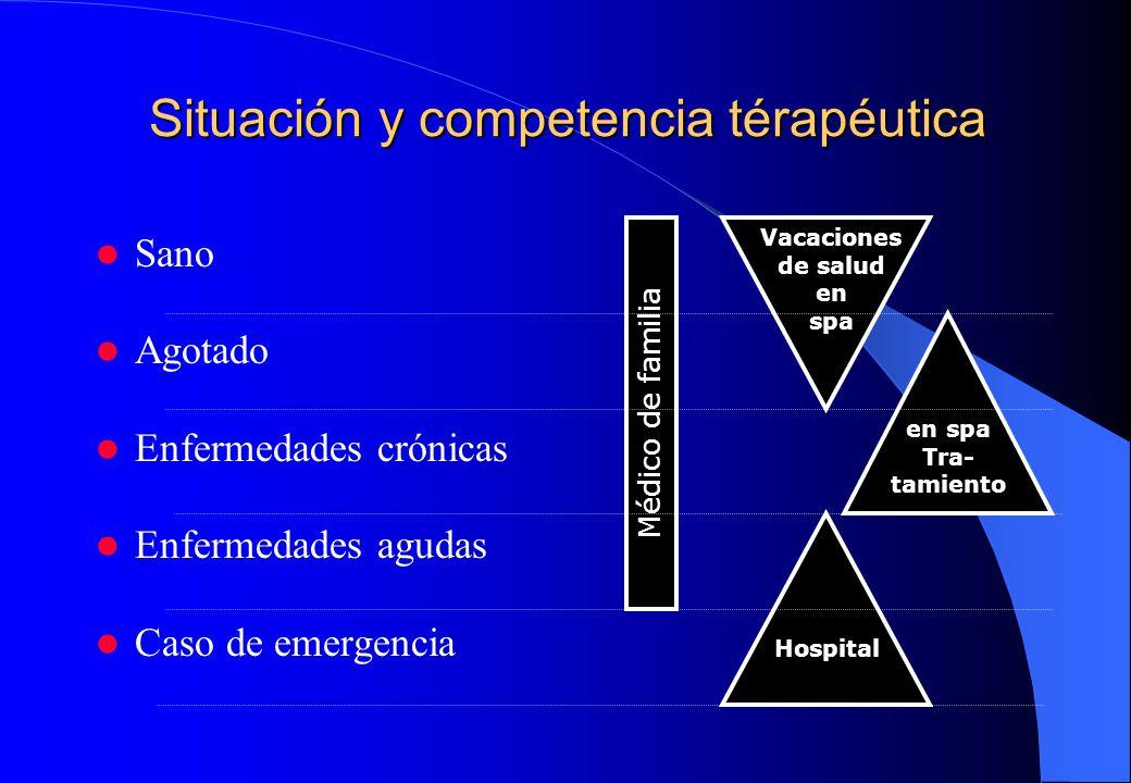 Situación y competencia térapéutica Sano Agotado Enfermedades crónicas Enfermedades agudas Caso de emergencia Médico de familia Hospital Vacaciones de salud en spa en spa Tra- tamiento