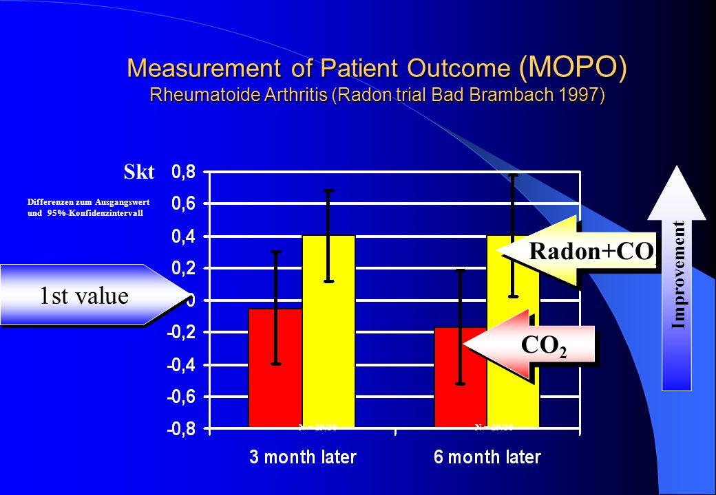Measurement of Patient Outcome (MOPO) Rheumatoide Arthritis (Radon trial Bad Brambach 1997) Radon+CO 2 CO 2 Differenzen zum Ausgangswert und 95%-Konfidenzintervall Skt N = 29/30 Improvement 1st value