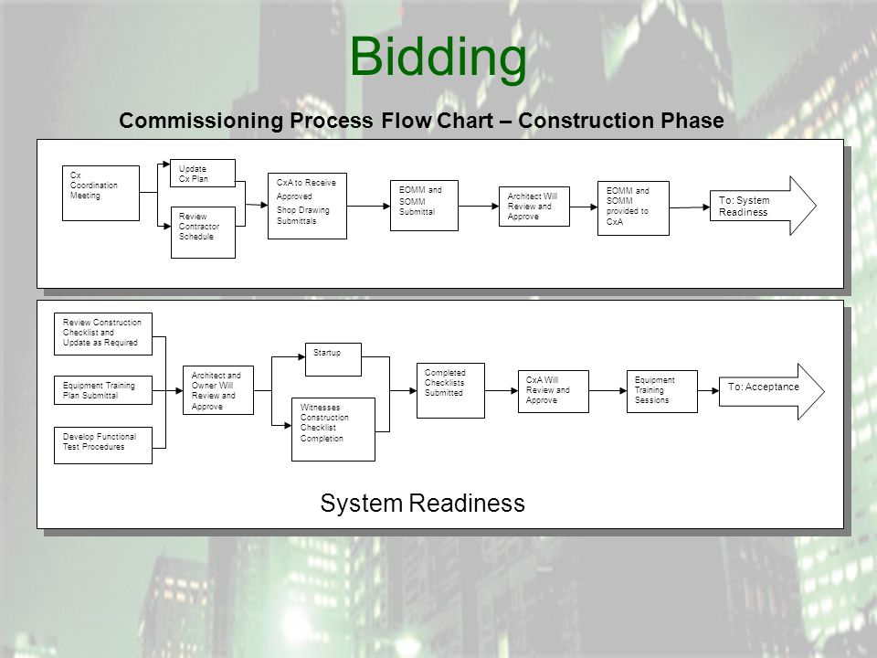 Bidding To: System Readiness Cx Coordination Meeting Update Cx Plan Review Contractor Schedule CxA to Receive Approved Shop Drawing Submittals EOMM and SOMM Submittal Architect Will Review and Approve EOMM and SOMM provided to CxA Review Construction Checklist and Update as Required Architect and Owner Will Review and Approve Develop Functional Test Procedures Startup Witnesses Construction Checklist Completion Equipment Training Plan Submittal Completed Checklists Submitted Equipment Training Sessions CxA Will Review and Approve To: Acceptance System Readiness Commissioning Process Flow Chart – Construction Phase