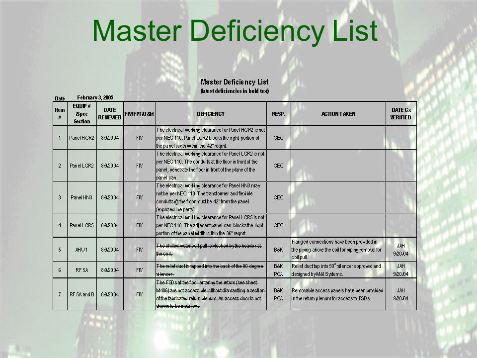 Master Deficiency List