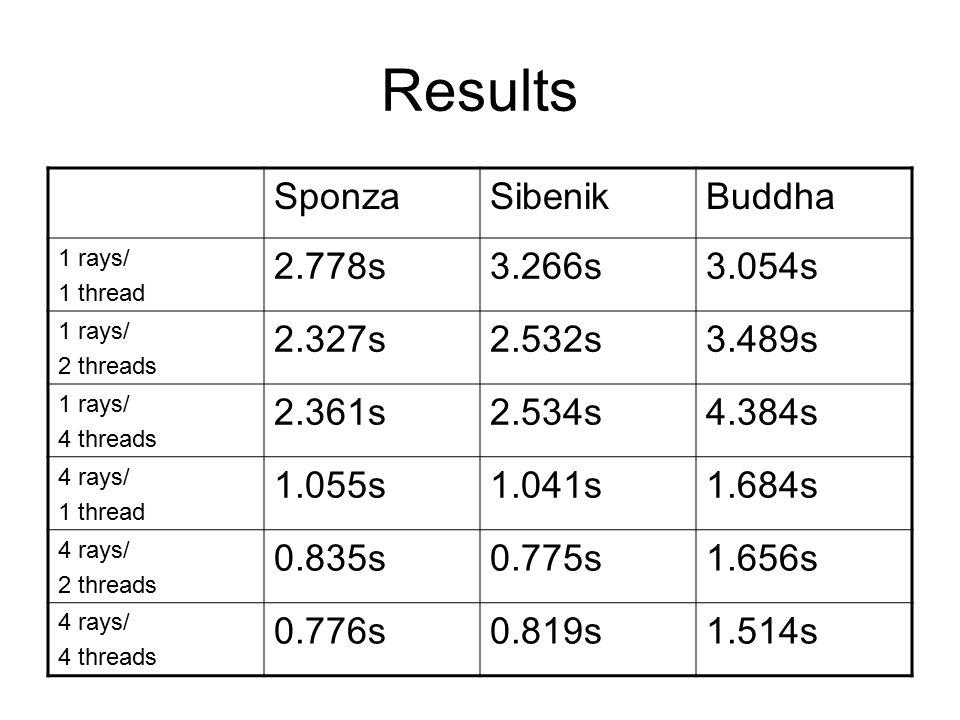 Results SponzaSibenikBuddha 1 rays/ 1 thread 2.778s3.266s3.054s 1 rays/ 2 threads 2.327s2.532s3.489s 1 rays/ 4 threads 2.361s2.534s4.384s 4 rays/ 1 thread 1.055s1.041s1.684s 4 rays/ 2 threads 0.835s0.775s1.656s 4 rays/ 4 threads 0.776s0.819s1.514s
