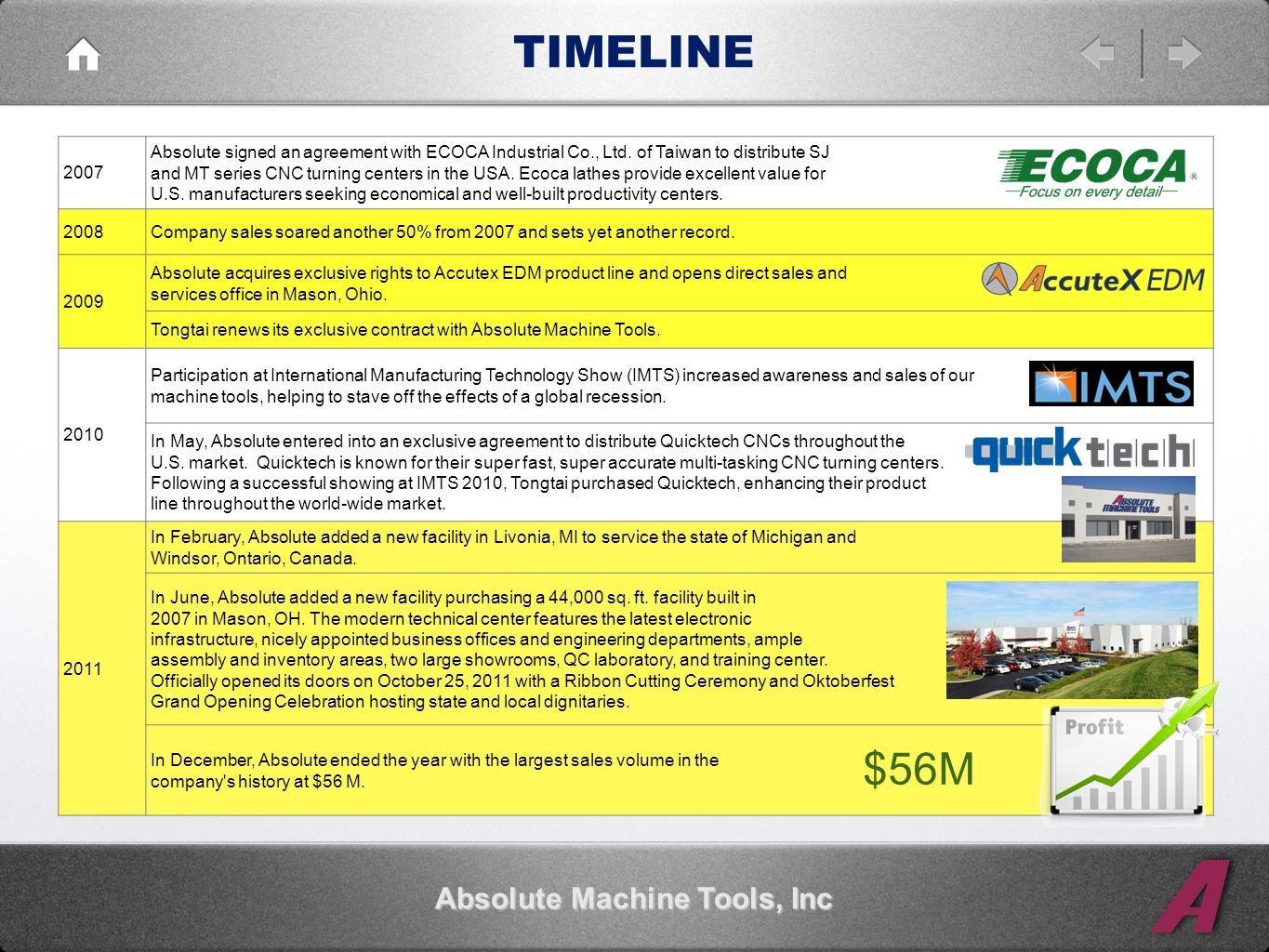 TIMELINE Absolute Machine Tools, Inc 2007 Absolute signed an agreement with ECOCA Industrial Co., Ltd.