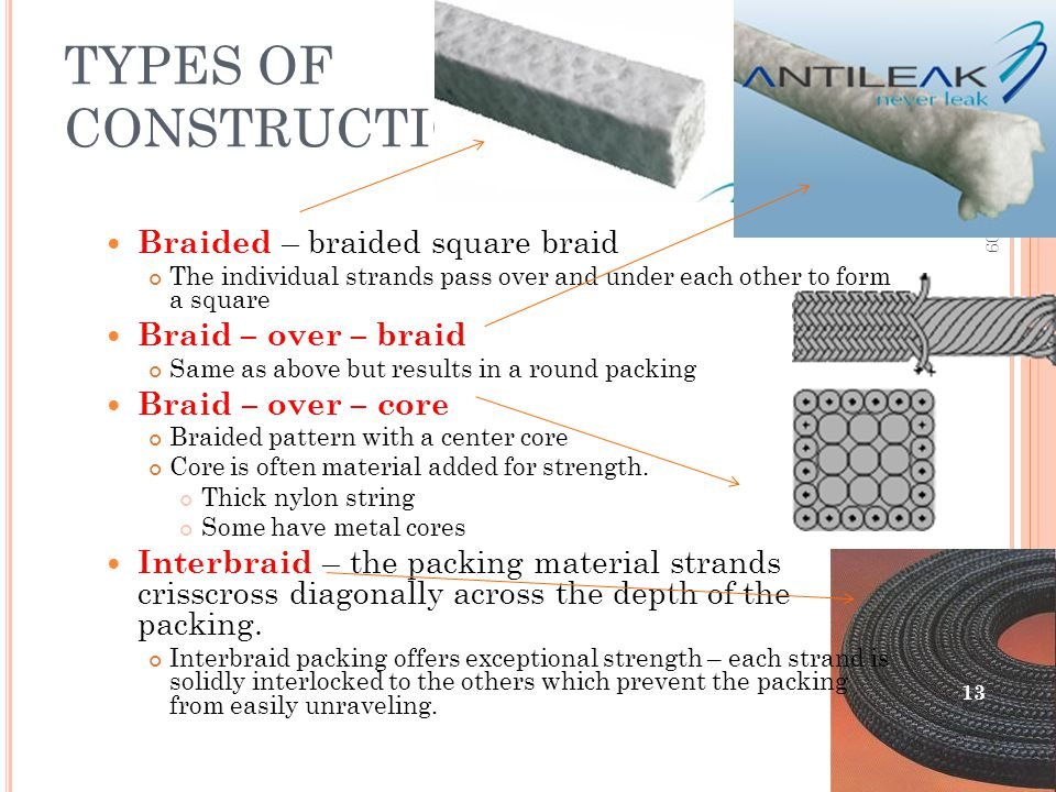 TYPES OF CONSTRUCTION Braided – braided square braid The individual strands pass over and under each other to form a square Braid – over – braid Same