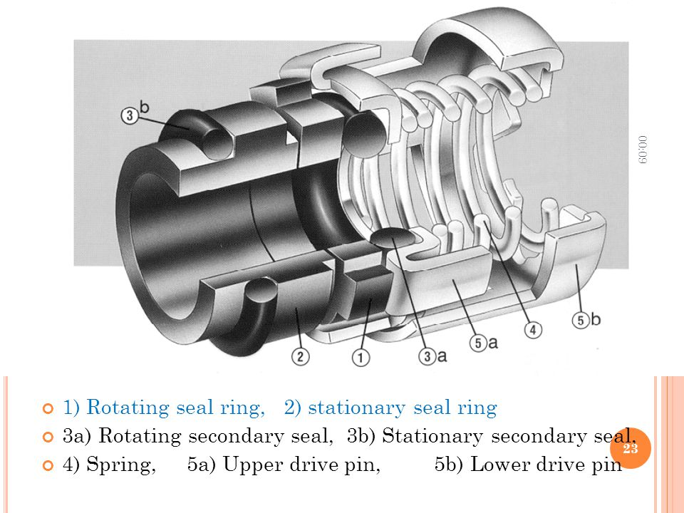 1) Rotating seal ring, 2) stationary seal ring 3a) Rotating secondary seal, 3b) Stationary secondary seal, 4) Spring, 5a) Upper drive pin, 5b) Lower d