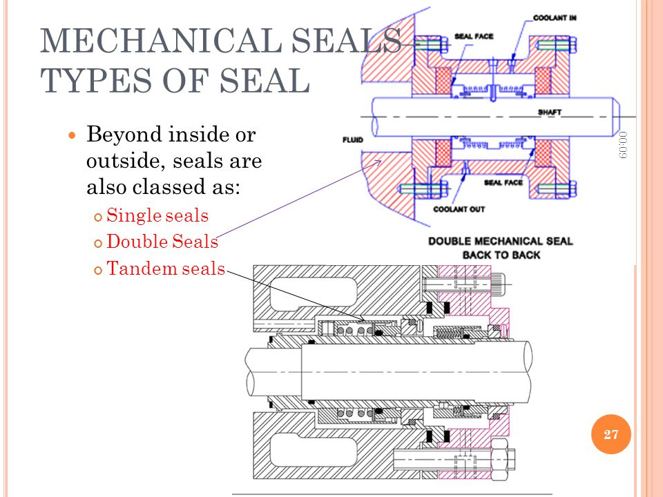MECHANICAL SEALS - TYPES OF SEAL Beyond inside or outside, seals are also classed as: Single seals Double Seals Tandem seals 00:11 27