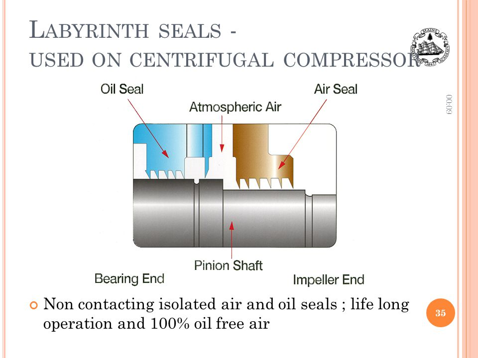 L ABYRINTH SEALS - USED ON CENTRIFUGAL COMPRESSOR Non contacting isolated air and oil seals ; life long operation and 100% oil free air 00:11 35