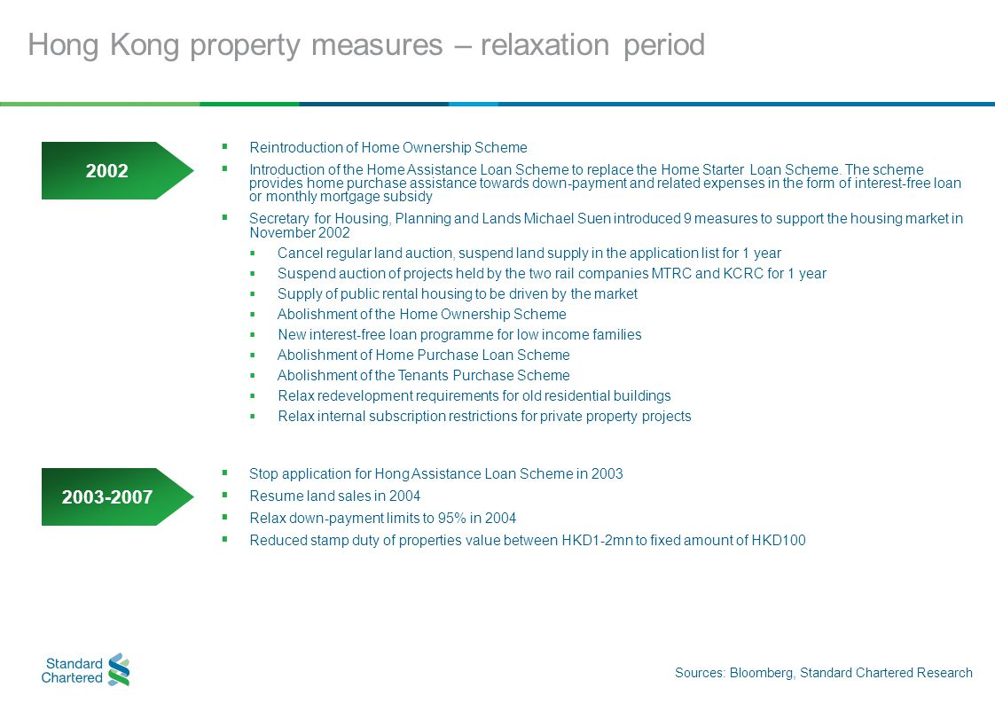 Hong Kong property measures – relaxation period Sources: Bloomberg, Standard Chartered Research  Reintroduction of Home Ownership Scheme  Introduction of the Home Assistance Loan Scheme to replace the Home Starter Loan Scheme.