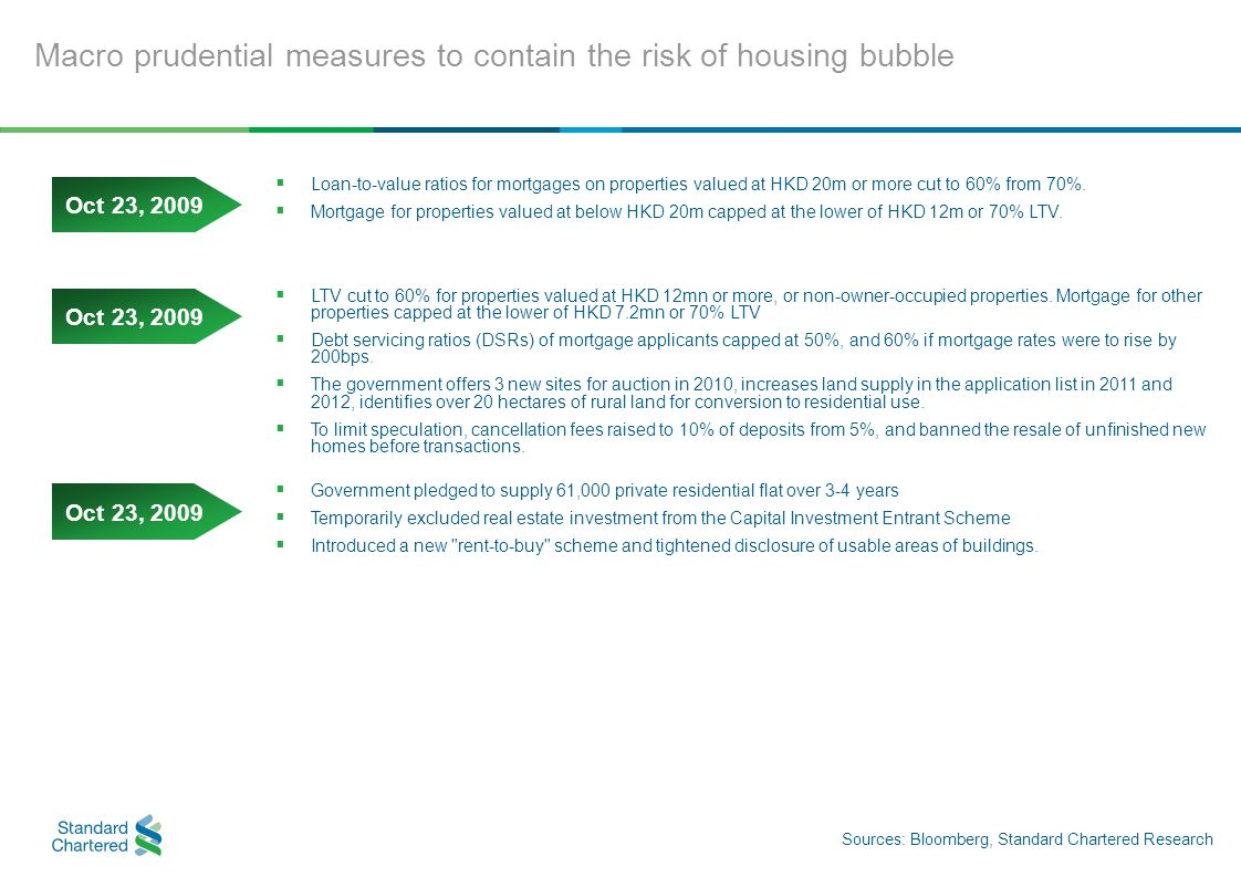 Macro prudential measures to contain the risk of housing bubble Sources: Bloomberg, Standard Chartered Research  Loan-to-value ratios for mortgages on properties valued at HKD 20m or more cut to 60% from 70%.