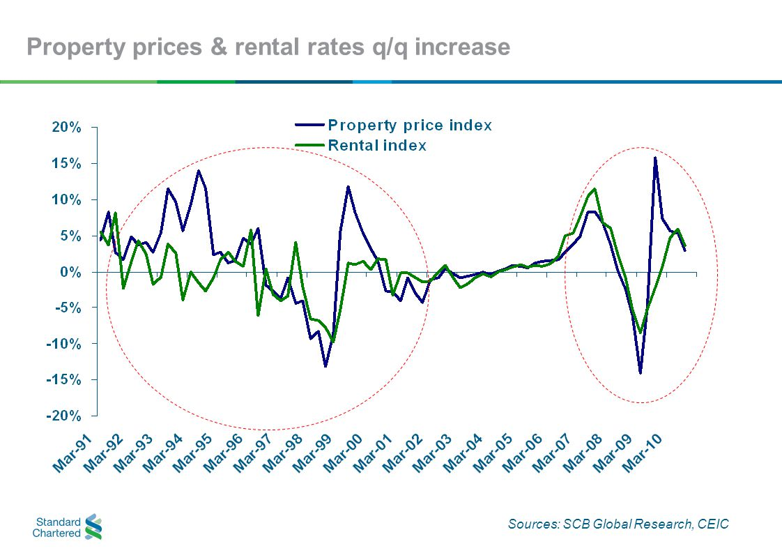 Property prices & rental rates q/q increase Sources: SCB Global Research, CEIC