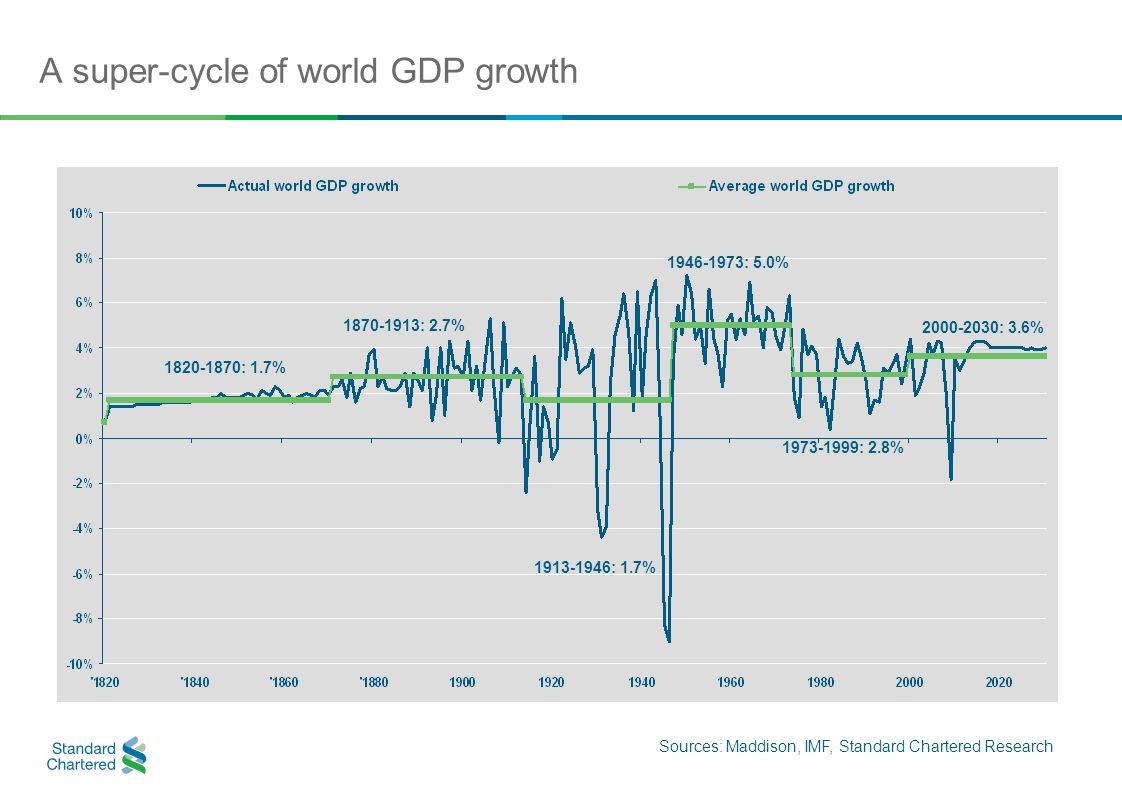 A super-cycle of world GDP growth Sources: Maddison, IMF, Standard Chartered Research 1820-1870: 1.7% 1870-1913: 2.7% 1913-1946: 1.7% 1946-1973: 5.0% 1973-1999: 2.8% 2000-2030: 3.6%
