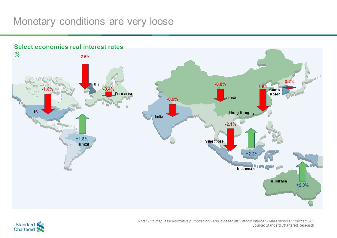 Monetary conditions are very loose Note: This map is for illustrative purposes only and is based off 3 month interbank rates minus annualised CPI; Source: Standard Chartered Research -1.6%-0.4% -0.9% -2.1% -1.9% -0.2% +2.0% +2.2% -2.6% +1.8% -0.8% Select economies real interest rates %