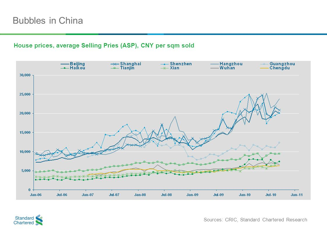 Bubbles in China House prices, average Selling Pries (ASP), CNY per sqm sold Sources: CRIC, Standard Chartered Research