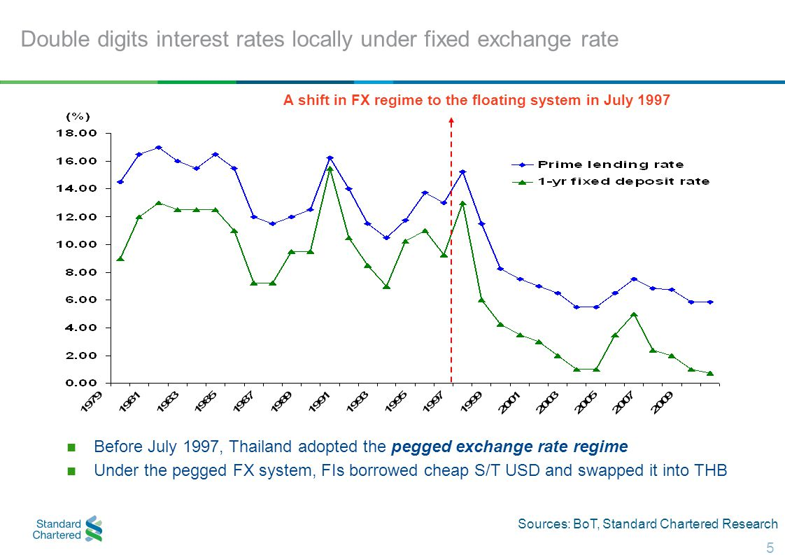 5 Double digits interest rates locally under fixed exchange rate Before July 1997, Thailand adopted the pegged exchange rate regime Under the pegged FX system, FIs borrowed cheap S/T USD and swapped it into THB A shift in FX regime to the floating system in July 1997 Sources: BoT, Standard Chartered Research