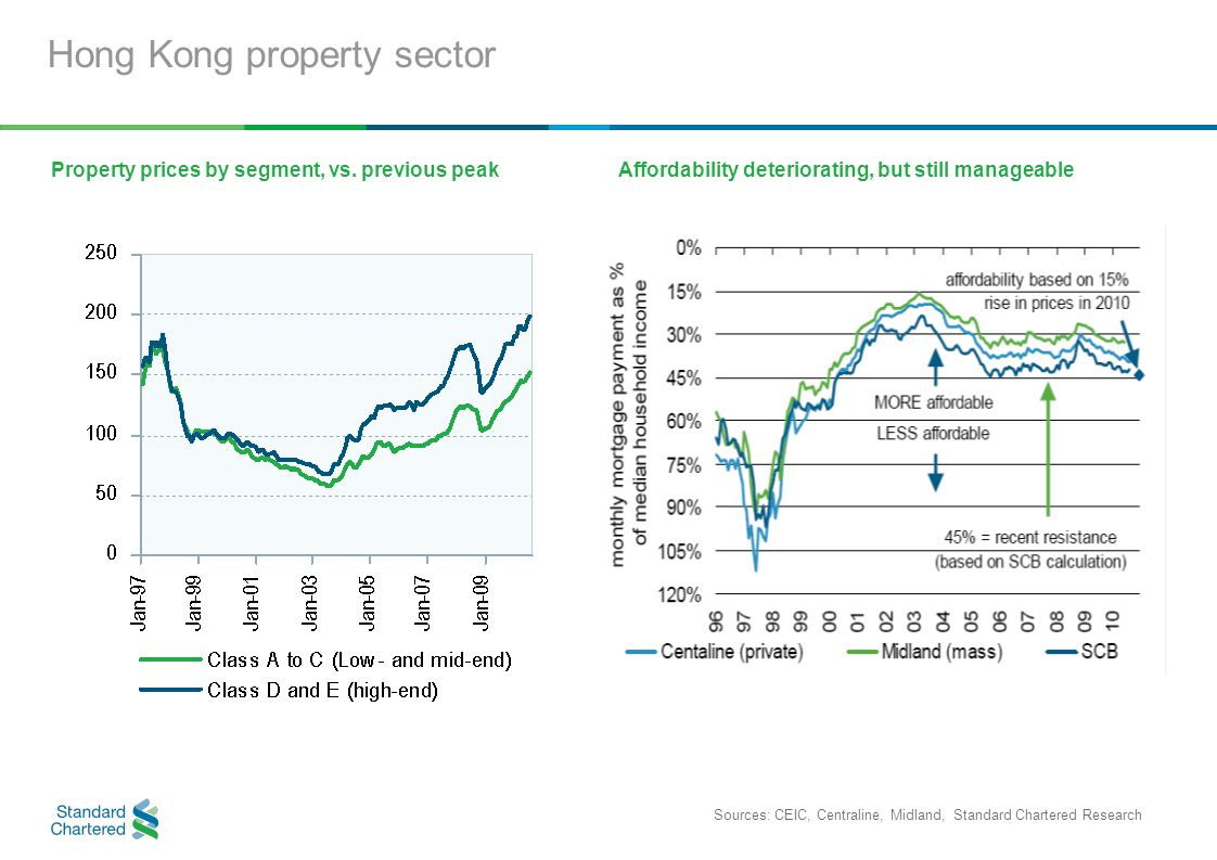 Hong Kong property sector Property prices by segment, vs.