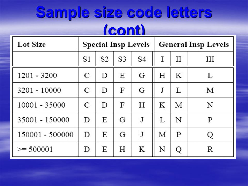 Sample size code letters (cont)