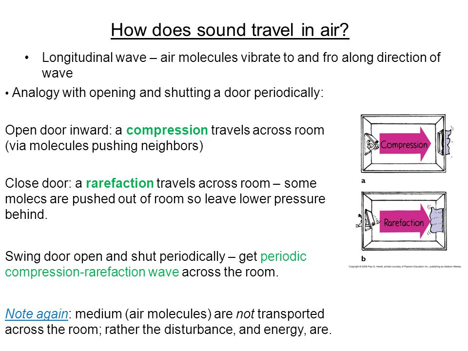 How does sound travel in air.