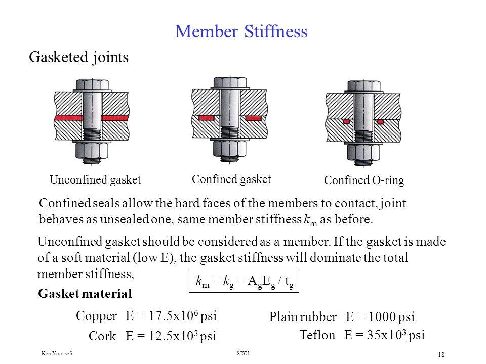 Ken YoussefiSJSU 17 Member Stiffness – Juvinal method where A c is the effective area of clamped members k m = A c E / grip length The stiffness of clamped members