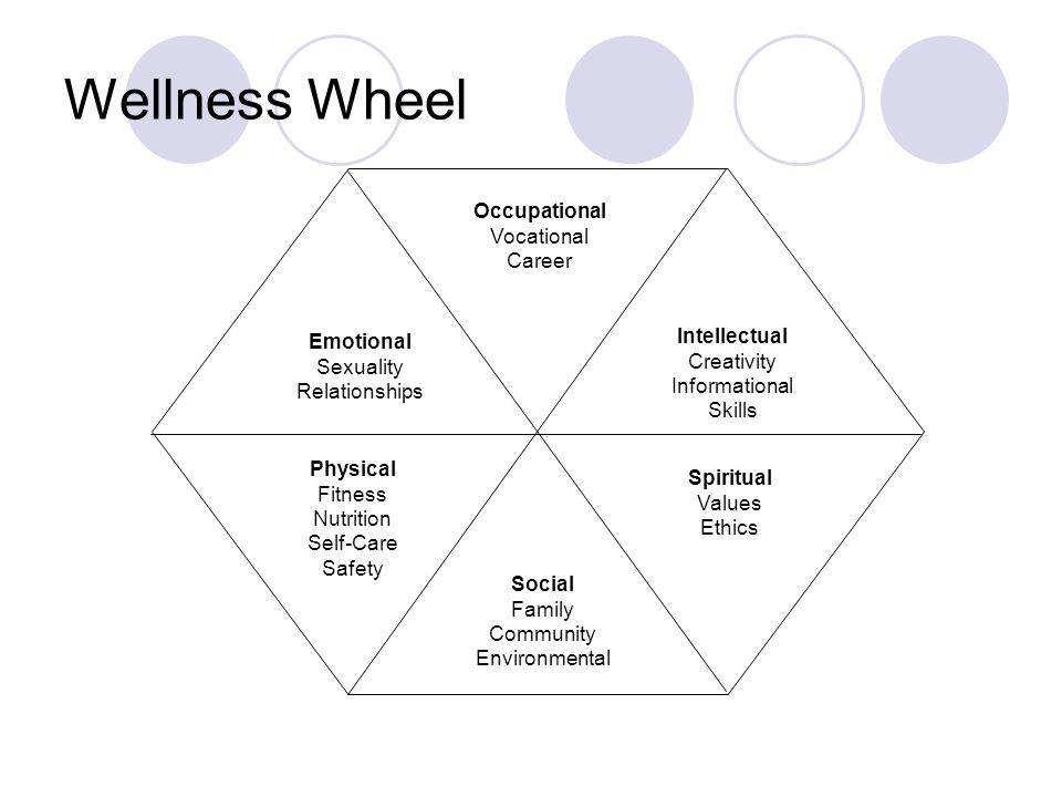 Wellness Wheel Occupational Vocational Career Intellectual Creativity Informational Skills Emotional Sexuality Relationships Physical Fitness Nutrition Self-Care Safety Spiritual Values Ethics Social Family Community Environmental