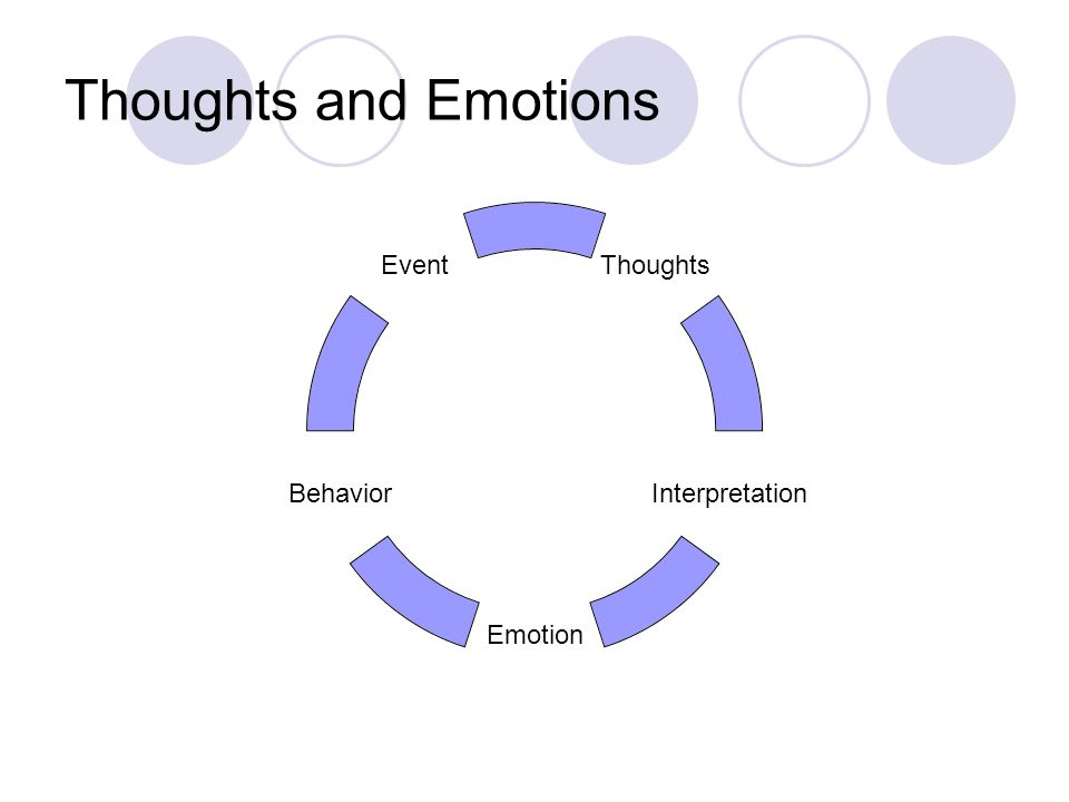 Thoughts and Emotions Thoughts Interpretation Emotion Behavior Event