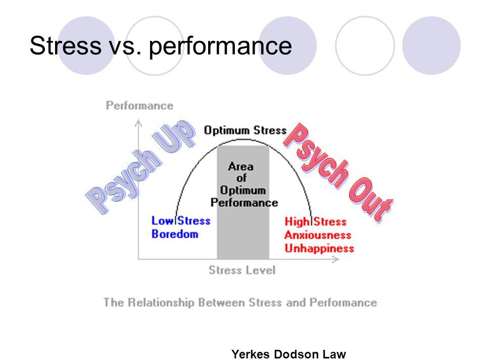Stress vs. performance Yerkes Dodson Law