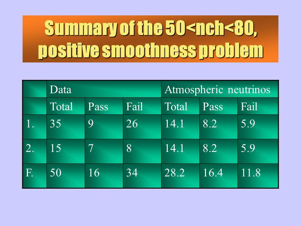 Summary of the 50<nch<80, positive smoothness problem DataAtmospheric neutrinos TotalPassFailTotalPassFail 1.3592614.18.25.9 2.157814.18.25.9 F.50163428.216.411.8
