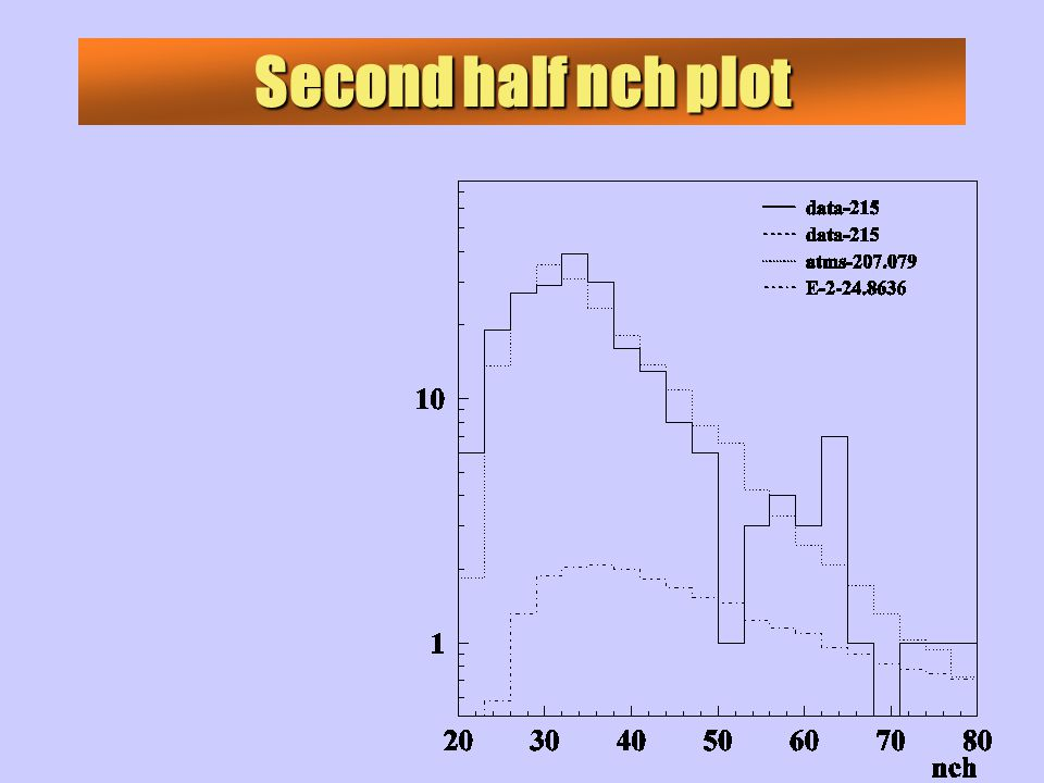 Second half nch plot