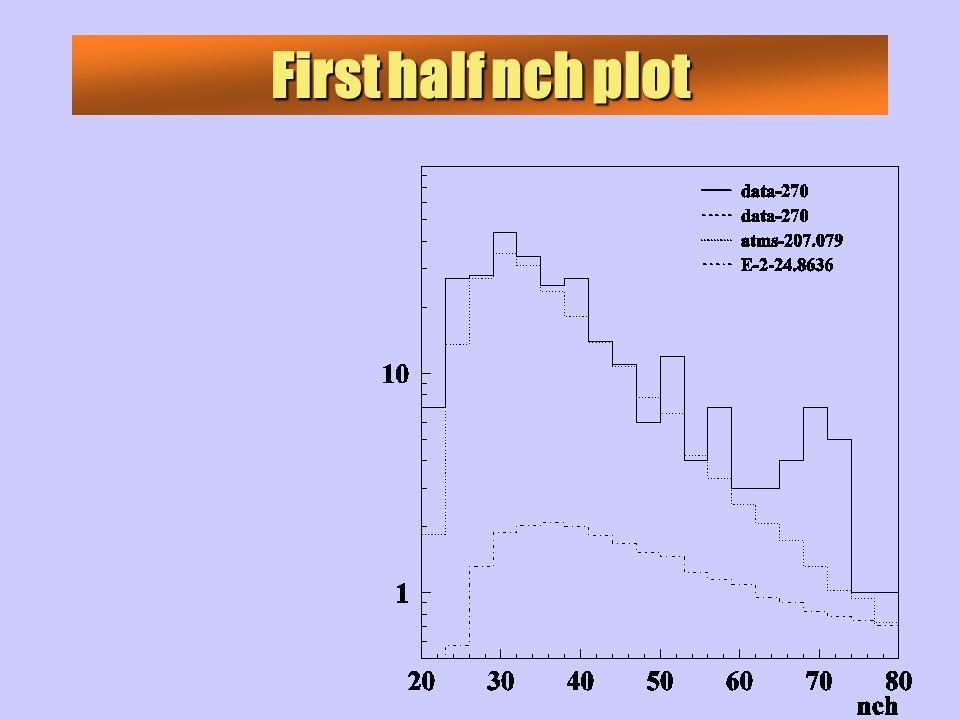 First half nch plot