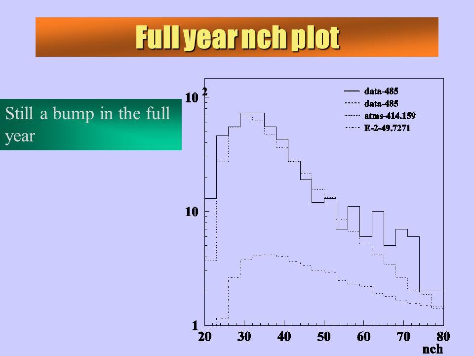 Full year nch plot Still a bump in the full year