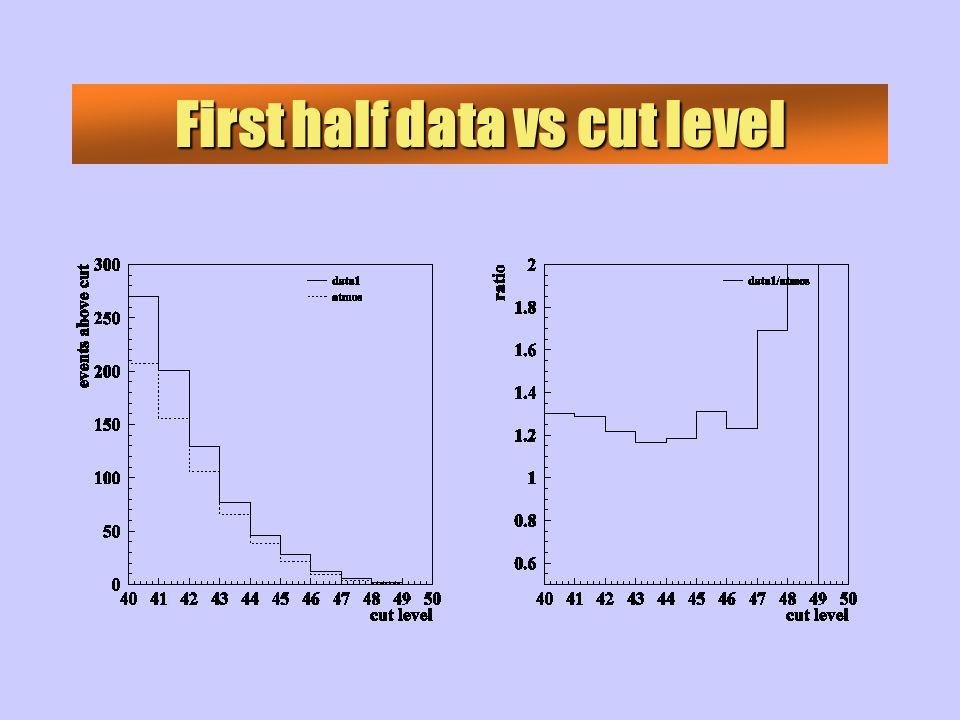 First half data vs cut level