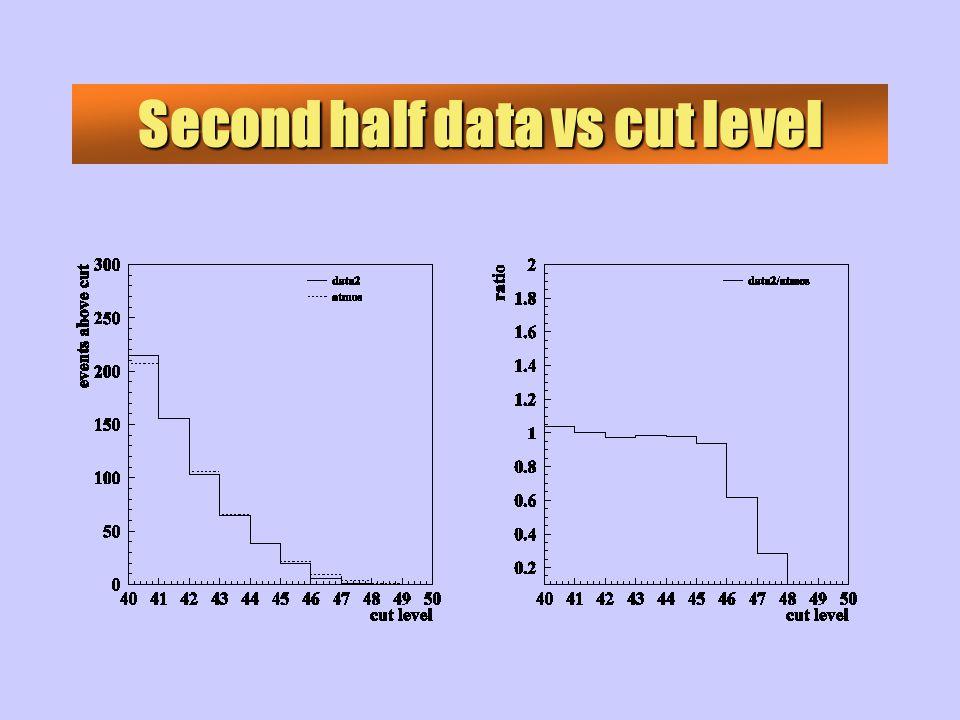 Second half data vs cut level