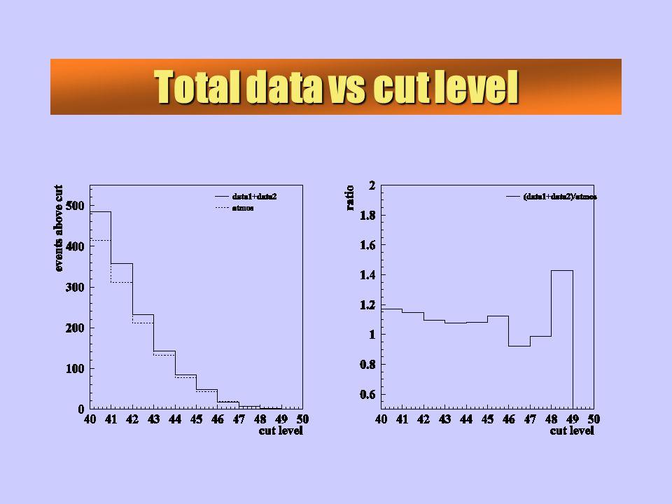 Total data vs cut level