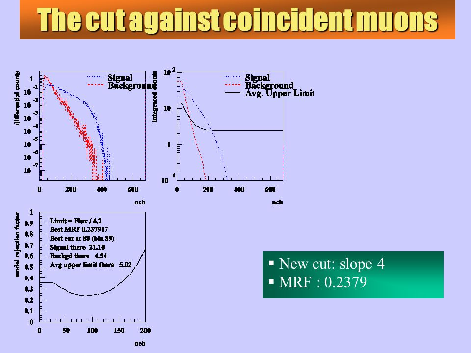 The cut against coincident muons  New cut: slope 4  MRF : 0.2379
