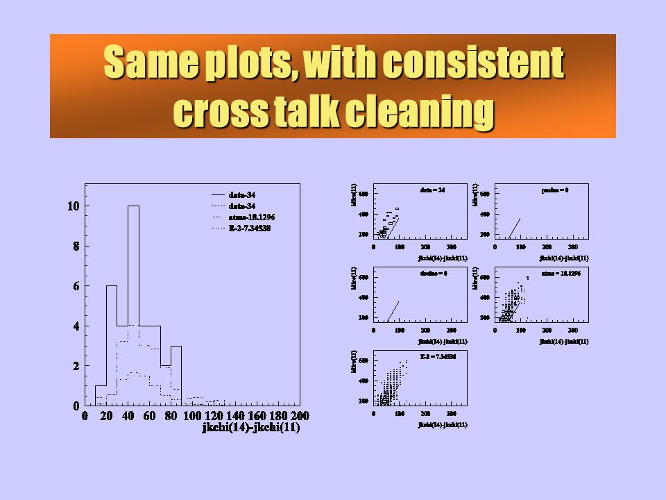 Same plots, with consistent cross talk cleaning