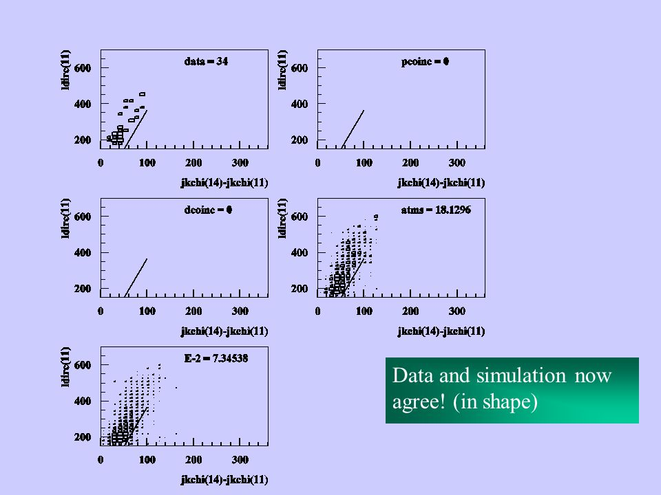 Data and simulation now agree! (in shape)