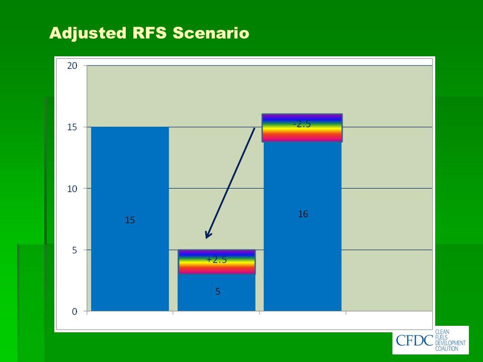 Adjusted RFS Scenario