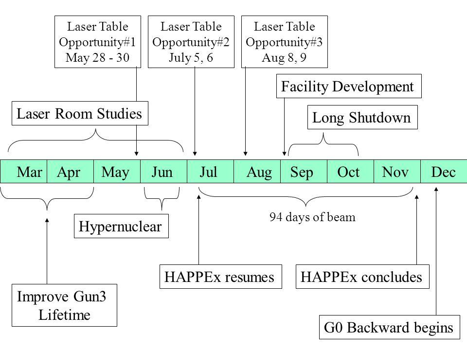 G0 Backward begins NovDecOctSepJulJunMayAprMarAug HAPPEx resumes Long Shutdown HAPPEx concludes 94 days of beam Hypernuclear Laser Table Opportunity#1 May 28 - 30 Laser Table Opportunity#2 July 5, 6 Laser Table Opportunity#3 Aug 8, 9 Facility Development Improve Gun3 Lifetime Laser Room Studies