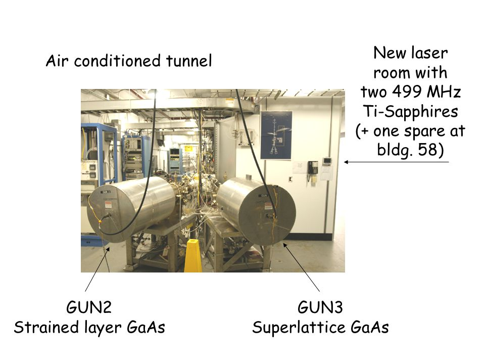 GUN2 Strained layer GaAs GUN3 Superlattice GaAs Air conditioned tunnel New laser room with two 499 MHz Ti-Sapphires (+ one spare at bldg.