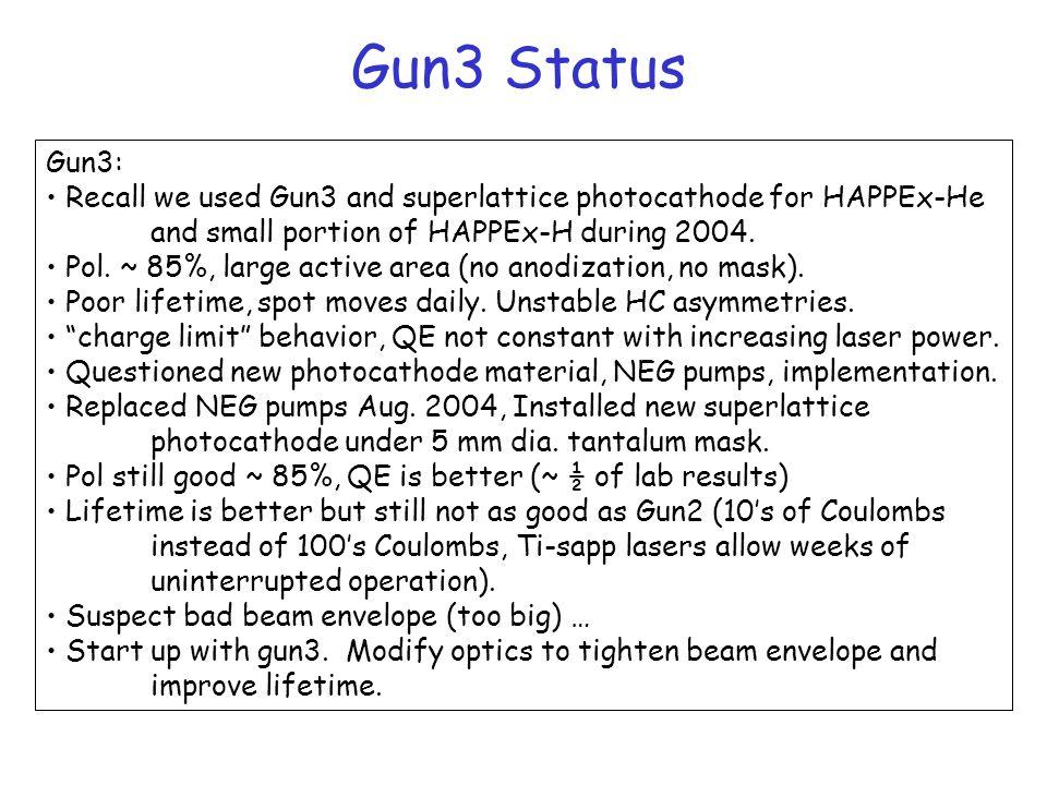 Gun3 Status Gun3: Recall we used Gun3 and superlattice photocathode for HAPPEx-He and small portion of HAPPEx-H during 2004.