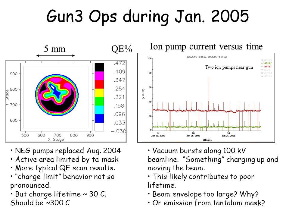 Gun3 Ops during Jan. 2005 5 mm NEG pumps replaced Aug.