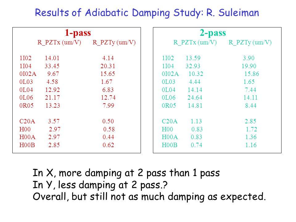 Results of Adiabatic Damping Study: R.