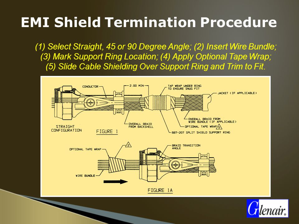  (1) Select Straight, 45 or 90 Degree Angle; (2) Insert Wire Bundle; (3) Mark Support Ring Location; (4) Apply Optional Tape Wrap; (5) Slide Cable Sh