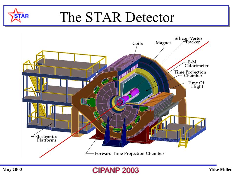 May 2003Mike Miller The STAR Detector