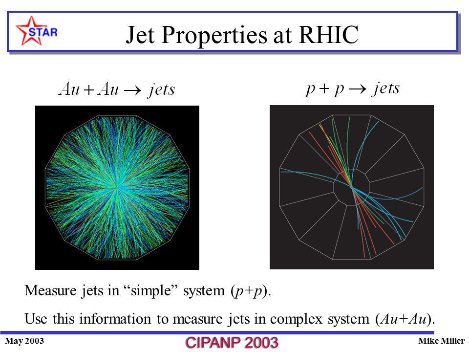 May 2003Mike Miller Jet Properties at RHIC Measure jets in simple system (p+p).