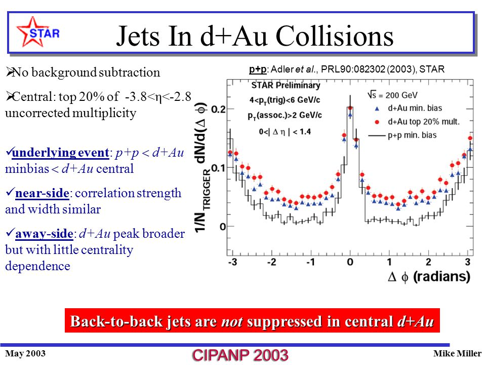 May 2003Mike Miller Jets In d+Au Collisions  No background subtraction  Central: top 20% of -3.8<η<-2.8 uncorrected multiplicity Back-to-back jets are not suppressed in central d+Au underlying event: p+p  d+Au minbias  d+Au central near-side: correlation strength and width similar away-side: d+Au peak broader but with little centrality dependence p+p: Adler et al., PRL90:082302 (2003), STAR