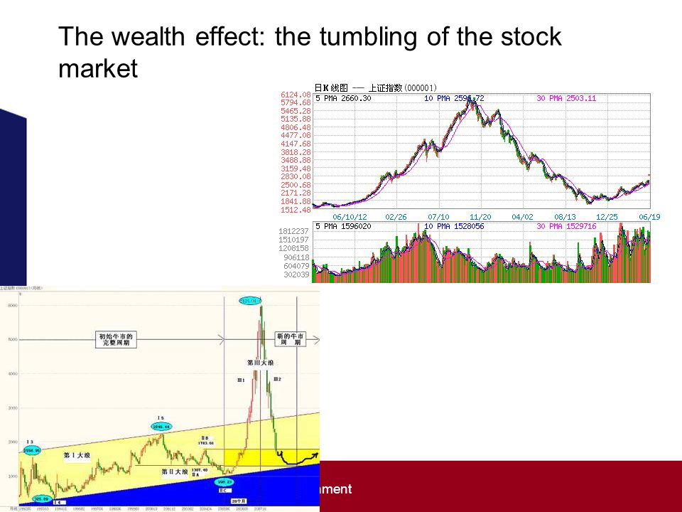 The wealth effect: the tumbling of the stock market School of the Built Environment