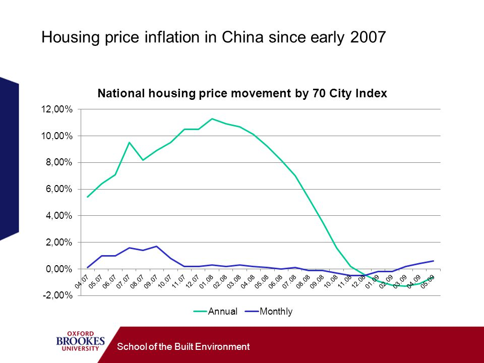 Housing price inflation in China since early 2007 School of the Built Environment