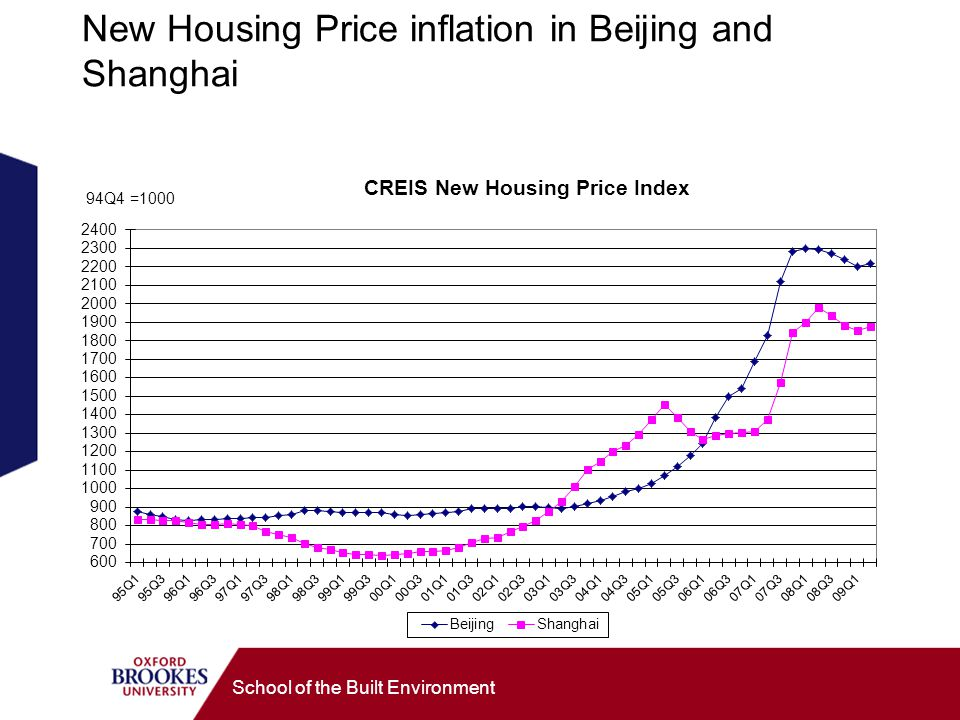New Housing Price inflation in Beijing and Shanghai School of the Built Environment