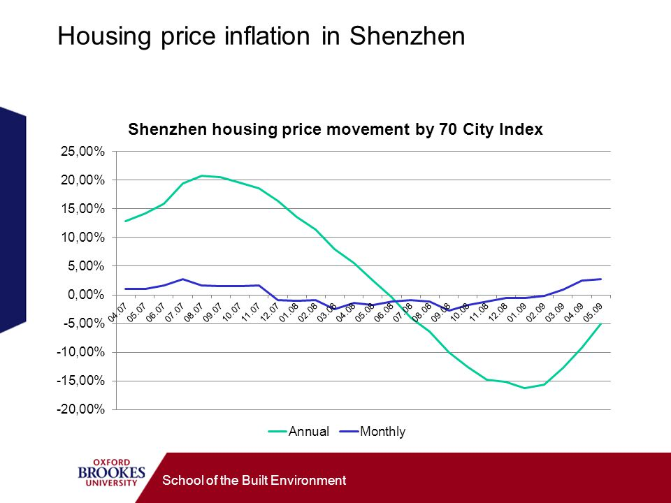 Housing price inflation in Shenzhen School of the Built Environment