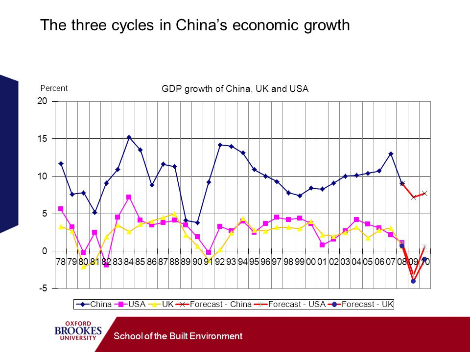 The three cycles in China's economic growth School of the Built Environment